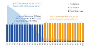 deferred income annuity dia guide abaris