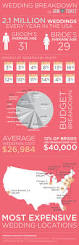 Wedding Budget Spreadsheet by Pictures On Typical Wedding Budget Curated Quotes