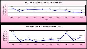 Wildfire Book Summary by Cal Fire Historical Wildfire Activity Statistics Redbooks