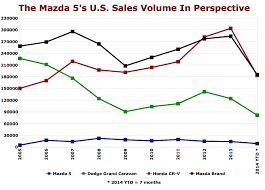 mazda worldwide sales the mazda 5 is dead here s why the truth about cars