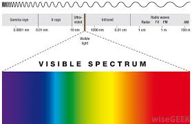 Visible Light Spectrum Wavelength What Is Continuous Spectrum With Pictures