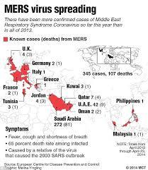 mers virus may been brought into uk on heathrow flight