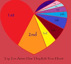Meme Heart - top ten anime heart meme by princessstarbella on deviantart