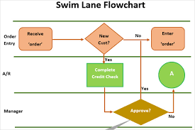 flowchart template word 100 images process flow chart template