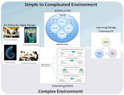 e learning strategy template design media strategies and methods