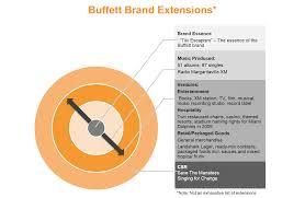 lessons in brand management from mr buffett u2026 jimmy buffett