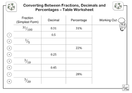 percentages to fractions differentiated worksheets by