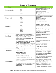 Intensive And Reflexive Pronouns Worksheet Types Of Pronoun Grammar Ollantay Center For The Arts