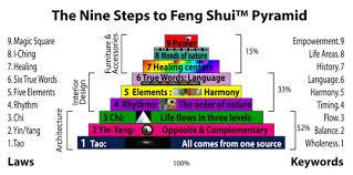 Feng Shui Bedroom Floor Plan How To Feng Shui Bedroom U2013 Bedroom At Real Estate