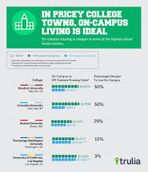 many colleges miscalculate off campus housing costs trulia s blog trulia oncampuscheaper sept2015