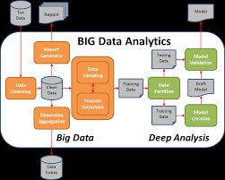 pattern analysis hadoop the search for a better big data analytics pipeline dzone big data