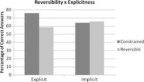 effect of fundamental frequency on judgments of electrolaryngeal