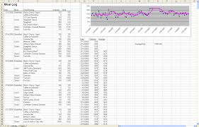 How To Use Excel Spreadsheet The Diet Spreadsheet By Jeremy Zawodny