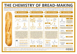 270 best food chemistry images on pinterest food science