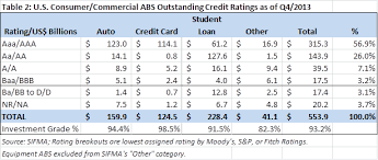 Credit Ratings Table by Naic Capital Markets Special Report