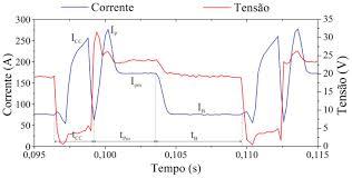 development and validation of algorithms employed for sensor