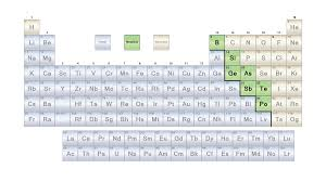 where are semiconductors on the periodic table list of metalloids or semimetals