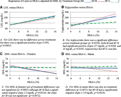 lipid and inflammatory cardiovascular risk worsens over 3 years in