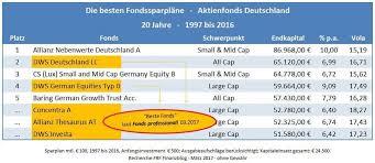 beste rentenversicherung im test 2017 die besten dws fonds grüne aktien