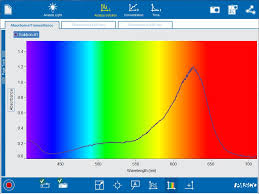 color spectrometer wireless spectrometry colored solutions blog post pasco
