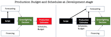data science and ai in film production u2013 towards data science