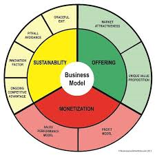 operating model template the 25 best business model template ideas on business
