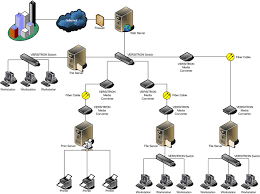 Home Server Network Design Home Page