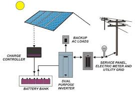 a non technical introduction to solar power