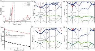 total si e a the total density of states tdos of cubic fm 3m ca 2 si at the