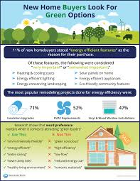 new home buyers look for green options keeping current matters