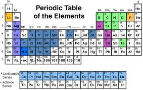 er element periodic table figure 13 periodic table of the elements compounds of which