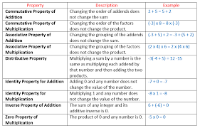 properties of integers solutions examples videos