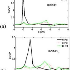 total si e fig 7 e total and projected density of states of the palladium pd