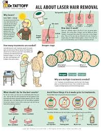 Meme Hair Removal - infographic all about laser hair removal re salon med spa
