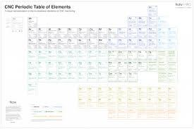 cnc machining periodic table of elements u2013 fictiv u2013 medium