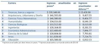 sueldos profesionales en mxico 2016 la amarga realidad salarial de los recién egresados forbes méxico