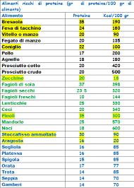 alimentazione ricca di proteine tabella alimenti ricchi di ferro ma53 盪 regardsdefemmes