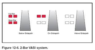 foto vasi nappf vasi visual approach slope indicator