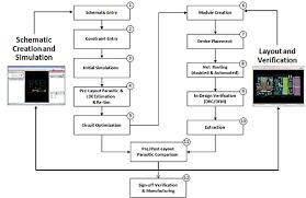 virtuoso layout design basics introduction to cadence virtuoso advanced node design environment