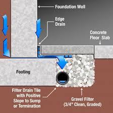 Basement Waterproofing Methods by Basement Waterproofing New Basement Waterproofing