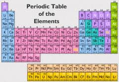 the rows of the periodic table are called atoms elements and the periodic table flashcards cram com