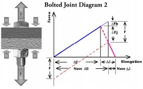 Wood Joints Diagrams by Bolted Joint Design Fastenal