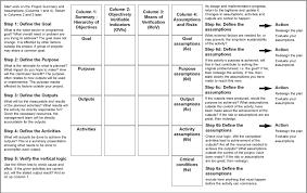 archived content tools for development 5 logical frameworks