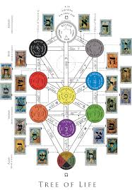 more on the kabbalah tree of this link also has gemstone
