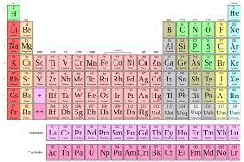 Show Me A Periodic Table Chemical Symbol Definition U0026 Examples U0026 Lesson Transcript