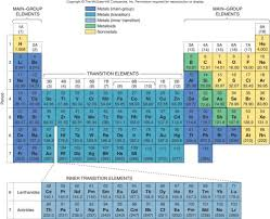 Ions Periodic Table Module 4 Part D Binary Ionic Compounds Homework