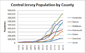 central jersey jersey population trends south and central 1840 2010