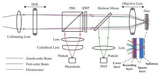 sensors free full text research on the design of an optical