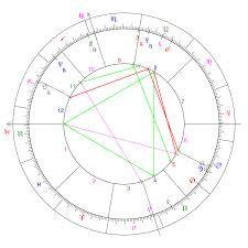 astrological aspect wikipedia