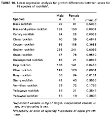 Linear Regression Table Biological Aspects Of Nearshore Rockfishes Of The Genus Sebastes